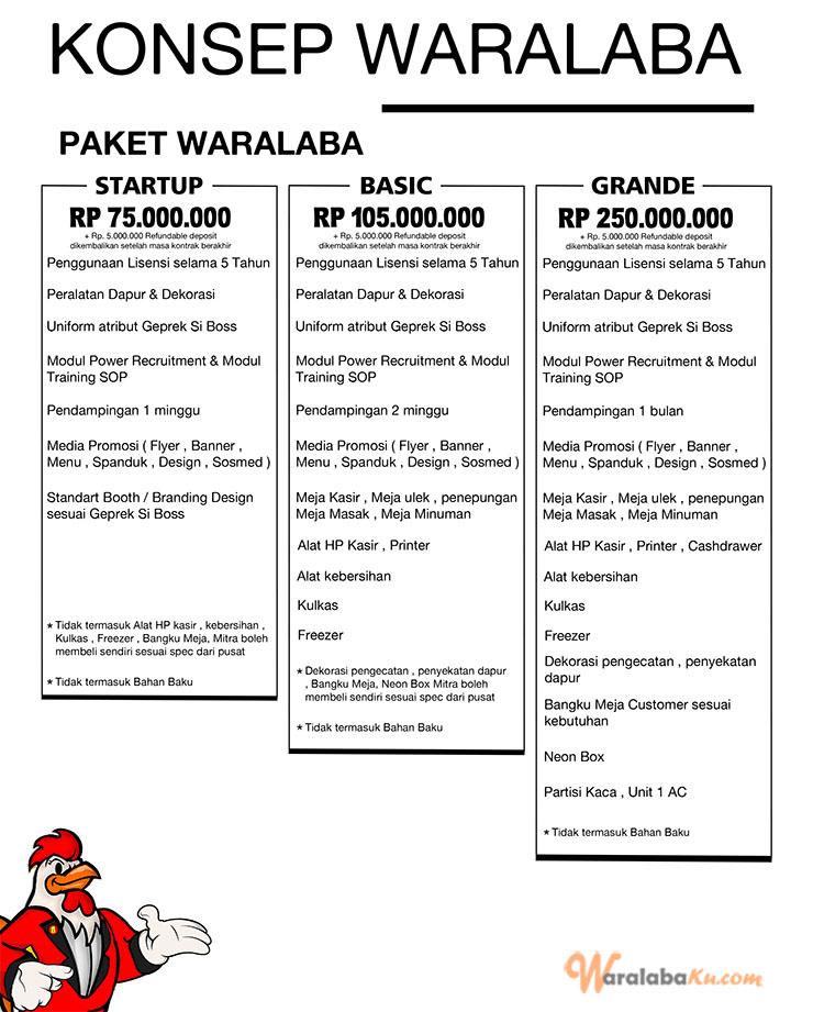 Franchise Ayam Geprek Si Boss   Peluang Bisnis Ayam Geprek ...
